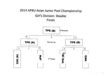 2014-APBU-Junior-Championship-Girl's-Double.jpg
