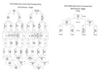 2014 APBU Junior Championship-Girl's Single-1.jpg